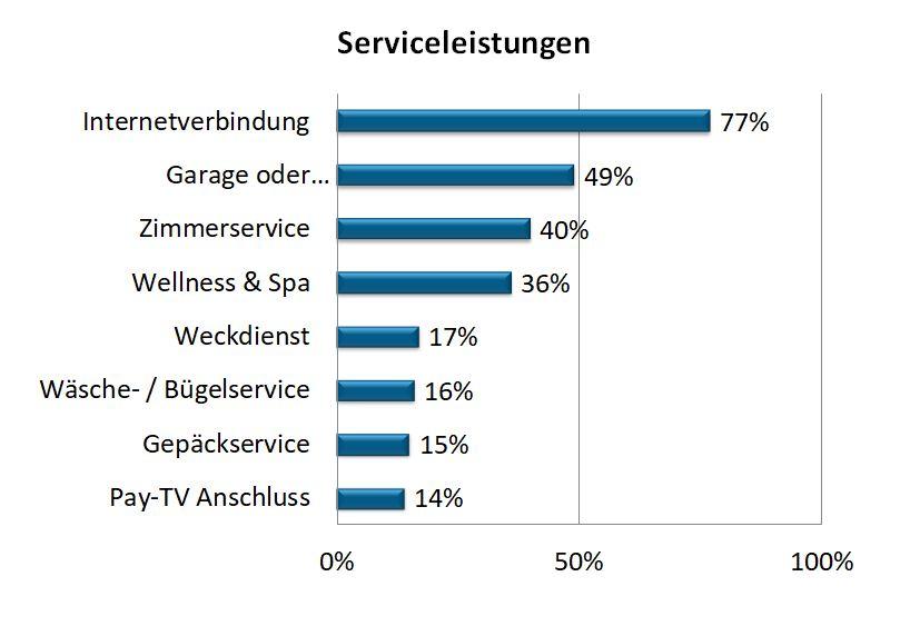 Statistik zur Relevanz von Serviceleistungen in Hotels