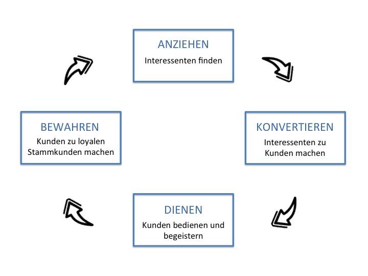 Kundenbindung 4 Phasen