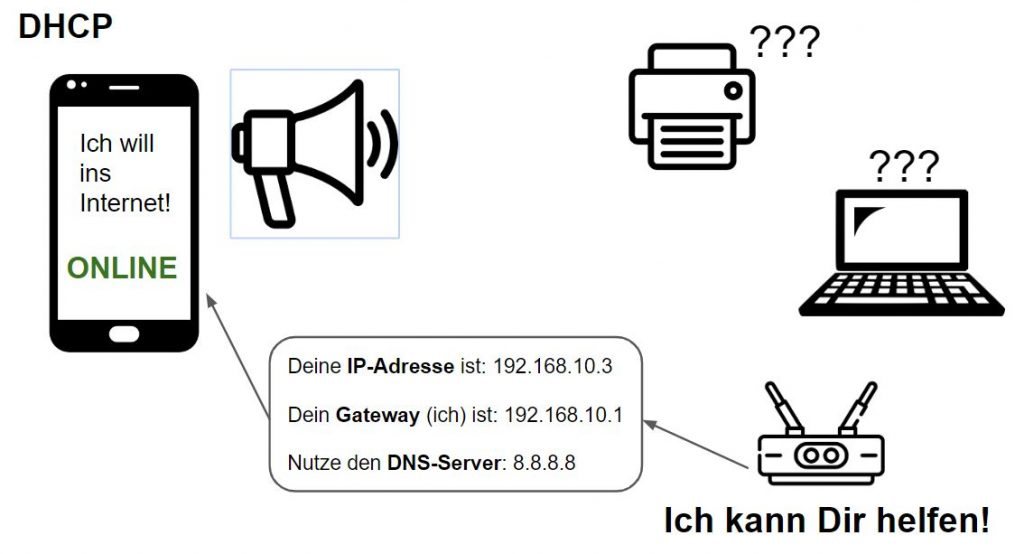 DHCP Grafik