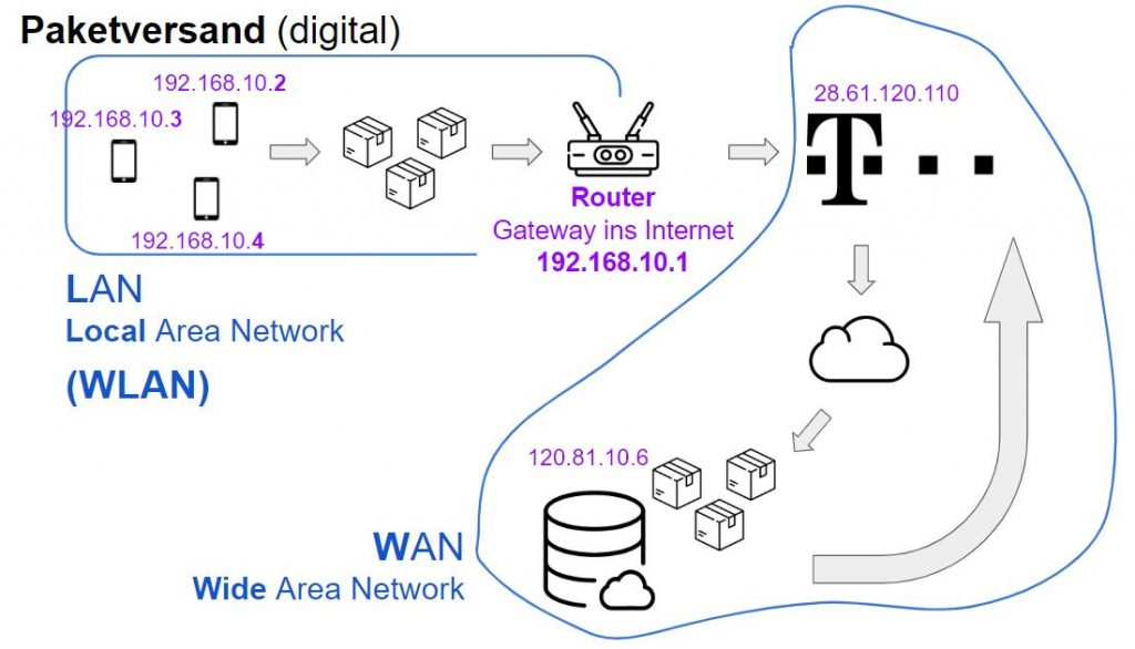 Digitaler Paketversand Grafik
