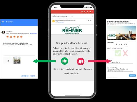 Google Bewertung Einzelhandel